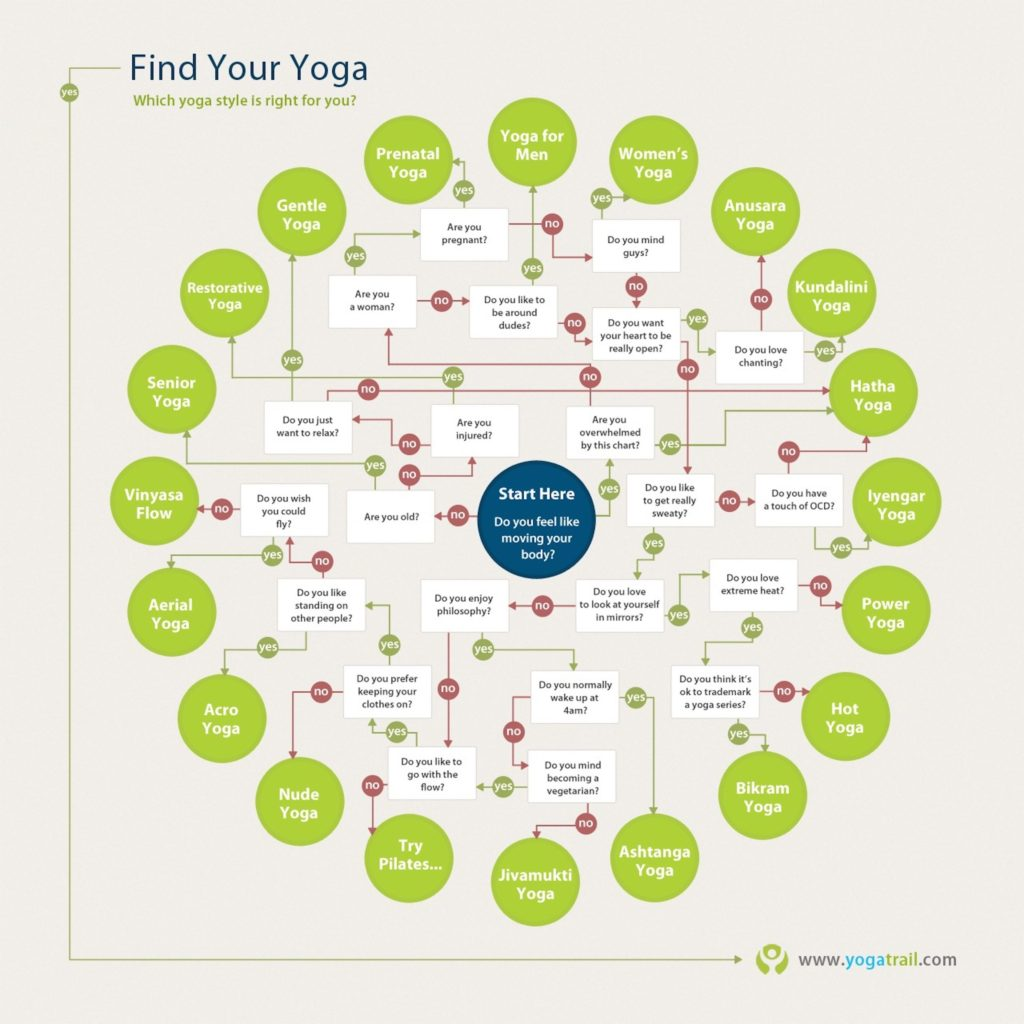 find your yoga