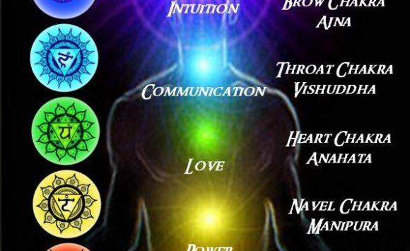 Exploring Chakras: 7 Main Energy Centres